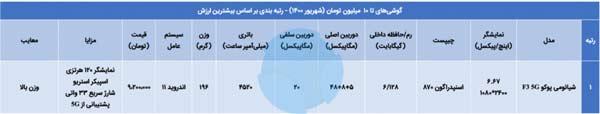 مشاوره خرید گوشی از 3 تا 10 میلیون شهریور 1400